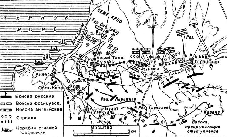 Крымская война (1853-1856):