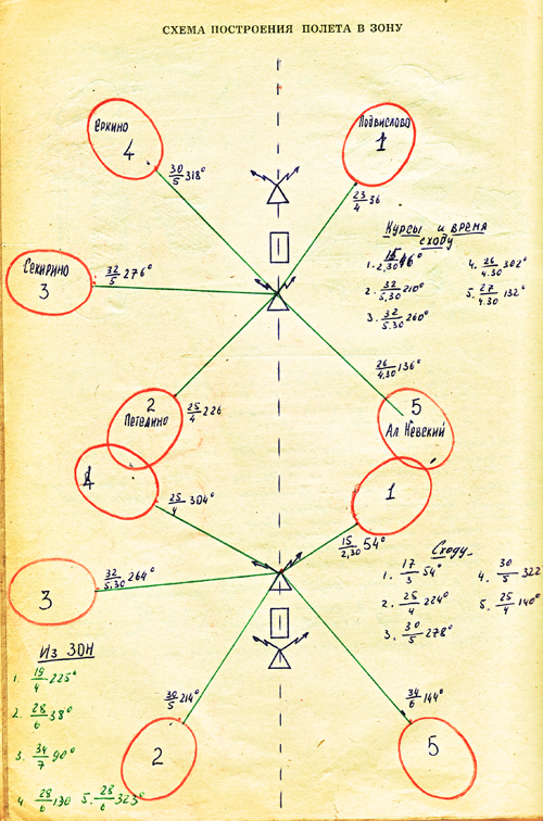 Схема зон захарьина-геда