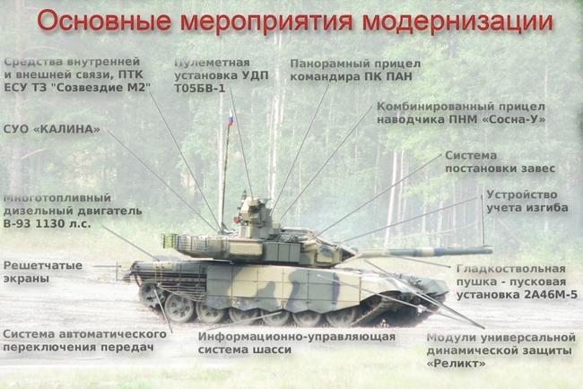 Схема новаций танка Т-90С