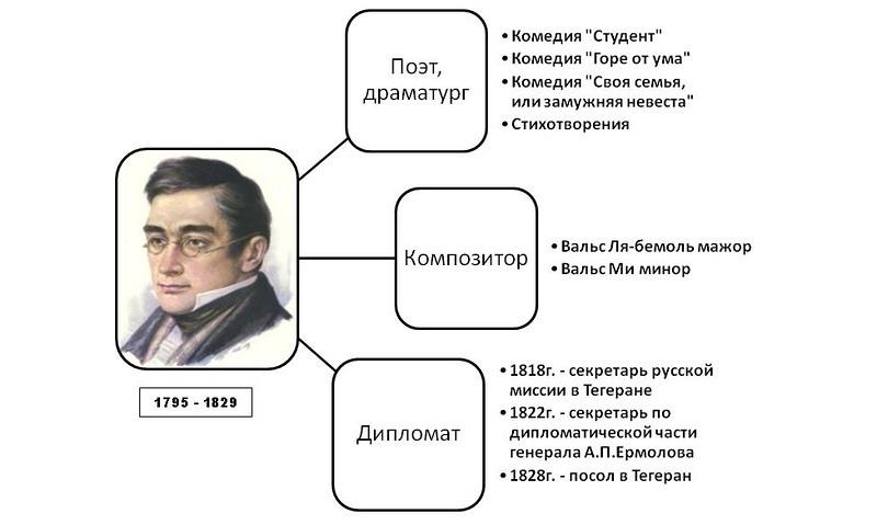 александр сергеевич грибоедов фото